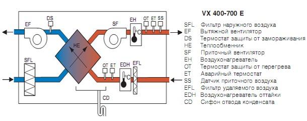 CE Control panel Villavent /3 CEC Cable w/plug 12m CEC Cable w/plug 6m CED Diverging plug F-T120 Timer frame T 120...