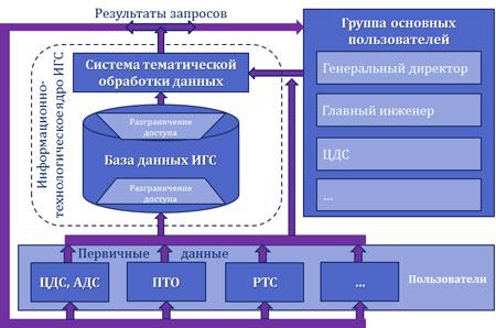 графическая информационные система